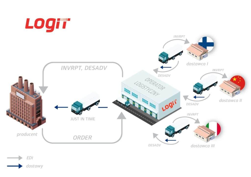 inforgrafiak proces logistyczny w logit